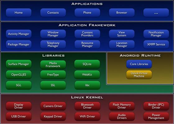 Android系统体系
